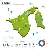 Energy industry and ecology of Brunei