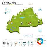 Energy industry and ecology of Burkina Faso