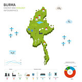 Energy industry and ecology of Burma