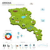 Energy industry and ecology of Armenia