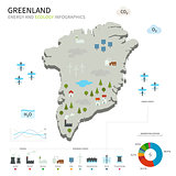 Energy industry and ecology of Greenland