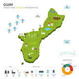 Energy industry and ecology of Guam