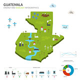 Energy industry and ecology of Guatemala