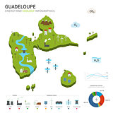 Energy industry and ecology of Guadeloupe