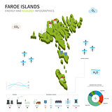 Energy industry and ecology of Faroe Islands