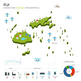 Energy industry and ecology of Fiji