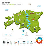 Energy industry and ecology of Estonia