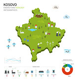 Energy industry and ecology of Kosovo