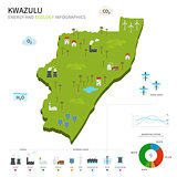 Energy industry and ecology of KwaZulu