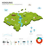 Energy industry and ecology of Honduras