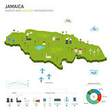 Energy industry and ecology of Jamaica