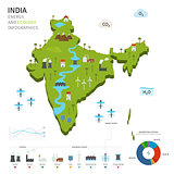 Energy industry and ecology of India