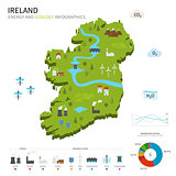 Energy industry and ecology of Ireland