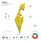 Energy industry and ecology of Israel
