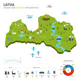Energy industry and ecology of Latvia