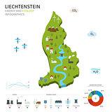 Energy industry and ecology of Liechtenstein