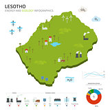 Energy industry and ecology of Lesotho