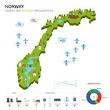 Energy industry and ecology of Norway