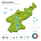 Energy industry and ecology of North Korea