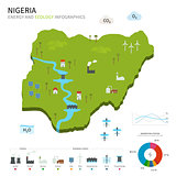 Energy industry and ecology of Nigeria