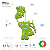 Energy industry and ecology of Macau