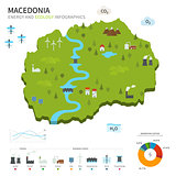Energy industry and ecology of Macedonia