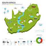 Energy industry and ecology of South Africa