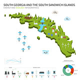 Energy industry, ecology of South Georgia and Sandwich Islands