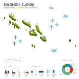 Energy industry and ecology of Solomon Islands