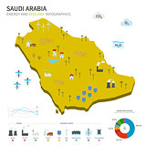 Energy industry and ecology of Saudi Arabia