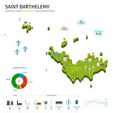 Energy industry and ecology of Saint Barthelemy