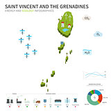 Energy industry, ecology of Saint Vincent and the Grenadines