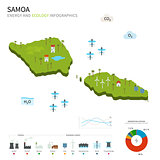 Energy industry and ecology of Samoa