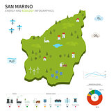 Energy industry and ecology of San Marino