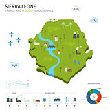 Energy industry and ecology of Sierra Leone