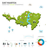 Energy industry and ecology of Sint Maarten