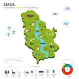 Energy industry and ecology of Serbia
