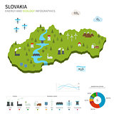 Energy industry and ecology of Slovakia