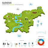 Energy industry and ecology of Slovenia