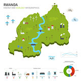 Energy industry and ecology of Rwanda