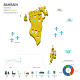 Energy industry and ecology of Bahrain