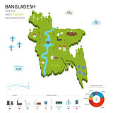 Energy industry and ecology of Bangladesh