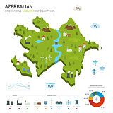 Energy industry and ecology of Azerbaijan