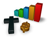 business graph with christian cross and dollar symbol - 3d rendering