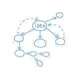 Idea Processing Algoritm Scheme
