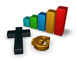 business graph with christian cross and euro symbol - 3d rendering