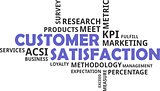 word cloud - customer satisfaction