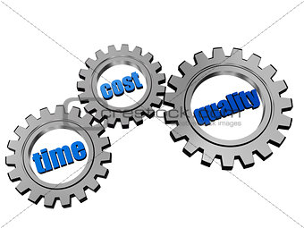 time, cost, quality in silver grey gears