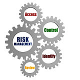 risk management and business concept words in silver grey gears