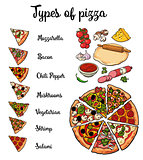 Types of pizza and basic ingredients